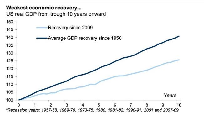 Comparación recuperación crisis 2019 vs últimos 60 años