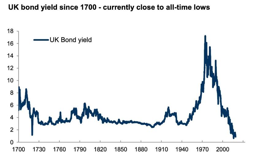 Desempeño bonos UK ultimos 200 años